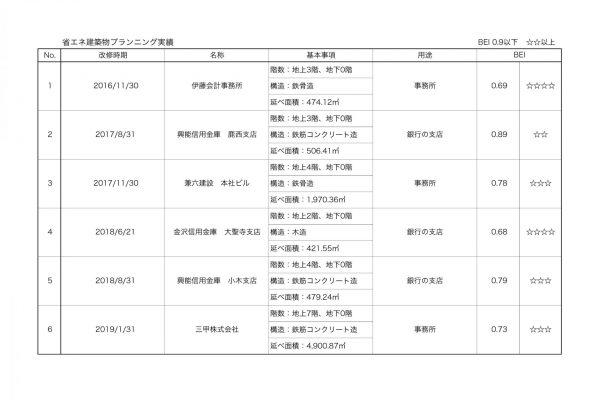省エネ建築物プランニング実績(BELS BEI-0.9以下  ☆☆以上)